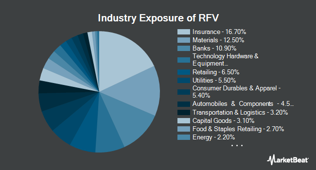 Industry Exposure of Invesco S&P MidCap 400 Pure Value ETF (NYSEARCA:RFV)