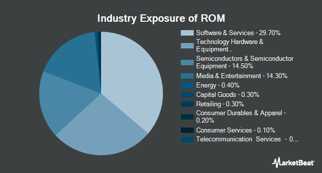Industry Exposure of ProShares Ultra Technology (NYSEARCA:ROM)