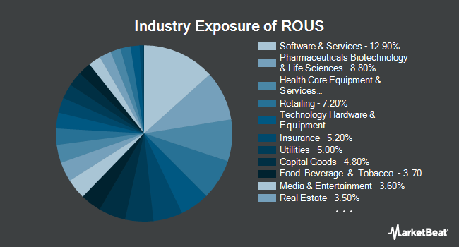 Industry Exposure of Hartford Multifactor US Equity ETF (NYSEARCA:ROUS)