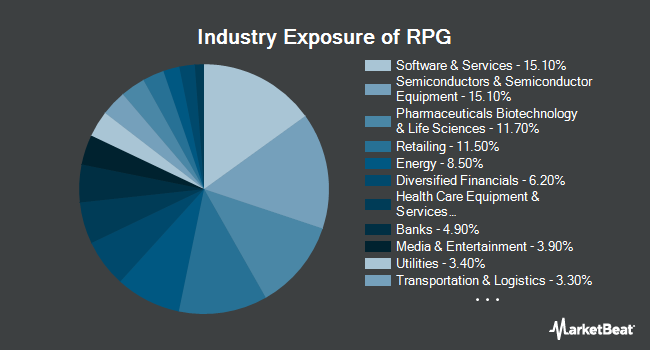 Industry Exposure of Invesco S&P 500 Pure Growth ETF (NYSEARCA:RPG)