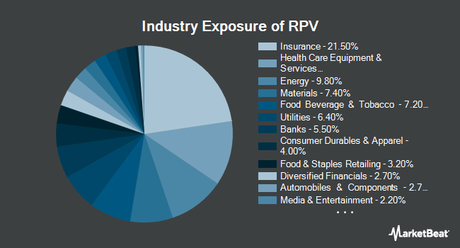 Industry Exposure of Invesco S&P 500 Pure Value ETF (NYSEARCA:RPV)