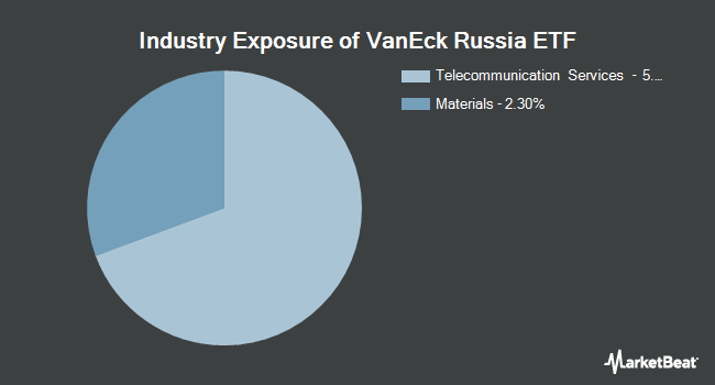 Industry Exposure of VanEck Vectors Russia ETF (NYSEARCA:RSX)