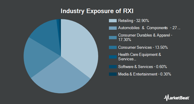 Industry Exposure of iShares Global Consumer Discretionary ETF (NYSEARCA:RXI)