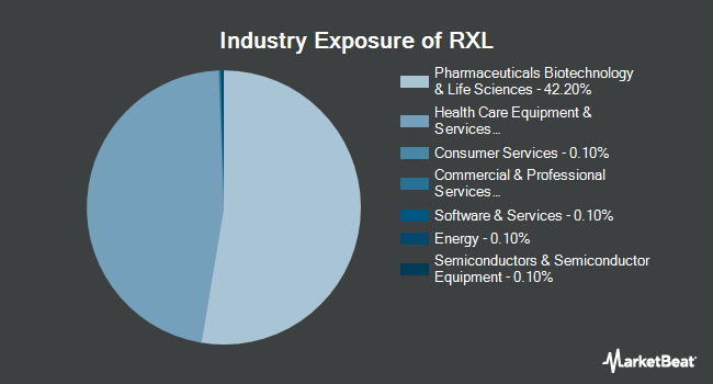 Industry Exposure of ProShares Ultra Health Care (NYSEARCA:RXL)
