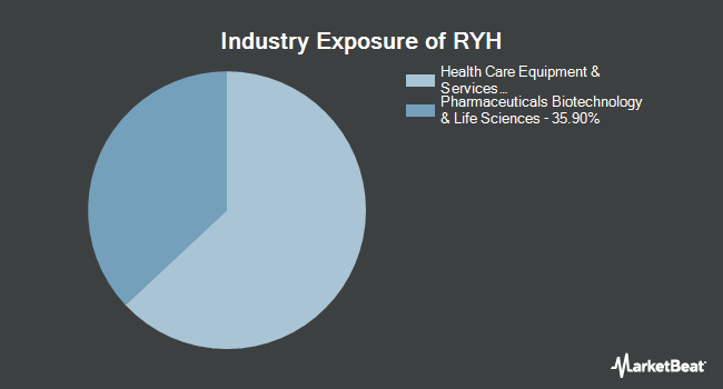Industry Exposure of Invesco S&P 500 Equal Weight Health Care ETF (NYSEARCA:RYH)