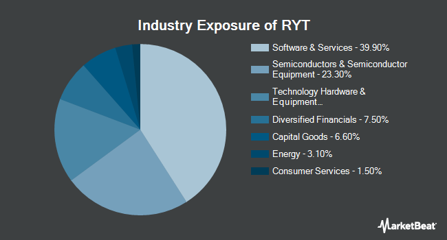 Industry Exposure of Invesco S&P 500 Equal Weight Technology ETF (NYSEARCA:RYT)