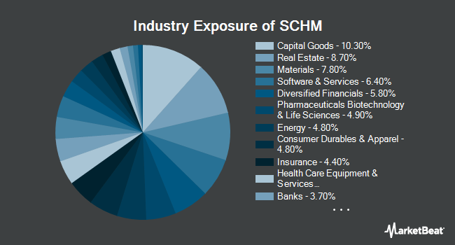 Industry Exposure of Schwab U.S. Mid-Cap ETF (NYSEARCA:SCHM)