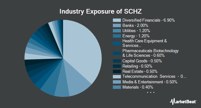 Industry Exposure of Schwab U.S. Aggregate Bond ETF (NYSEARCA:SCHZ)
