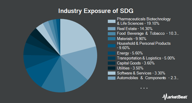 Industry Exposure of iShares MSCI Global Impact ETF (NYSEARCA:SDG)