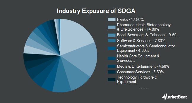 Industry Exposure of Impact Shares Sustainable Development Goals Global Equity ETF (NYSEARCA:SDGA)