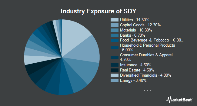 Industry Exposure of SPDR S&P Dividend ETF (NYSEARCA:SDY)