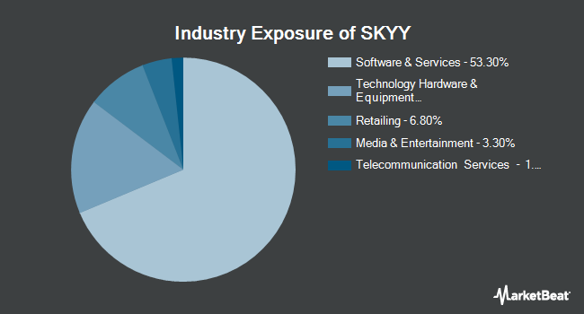 Industry Exposure of First Trust Cloud Computing ETF (NYSEARCA:SKYY)