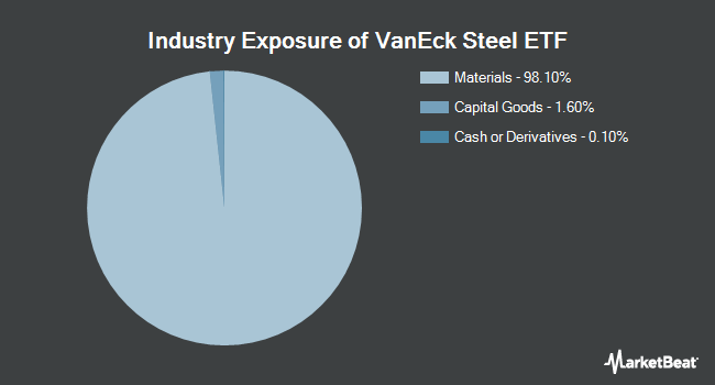 Industry Exposure of VanEck Vectors Steel Index Fund (NYSEARCA:SLX)
