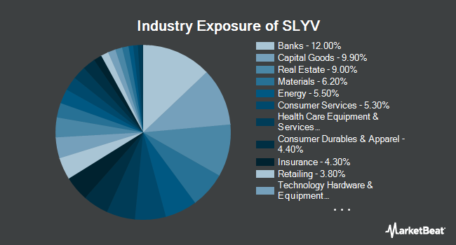 Industry Exposure of SPDR S&P 600 Small CapValue ETF (NYSEARCA:SLYV)