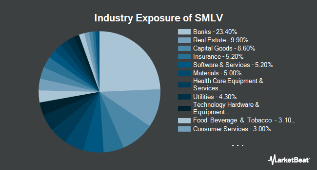 Industry Exposure of SPDR SSGA US Small Cap Low Volatility Index ETF (NYSEARCA:SMLV)
