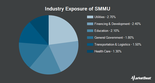 Industry Exposure of PIMCO Short Term Municipal Bond Exchange-Traded Fund (NYSEARCA:SMMU)