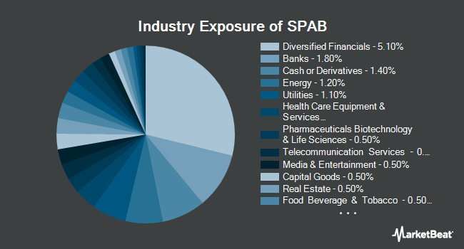 Industry Exposure of SPDR Portfolio Aggregate Bond ETF (NYSEARCA:SPAB)