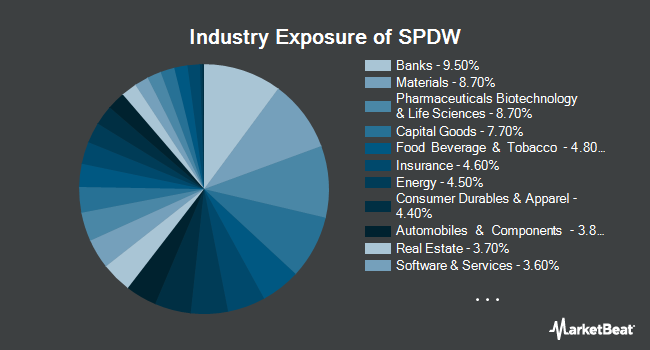 Industry Exposure of SPDR Portfolio Developed World ex-US ETF (NYSEARCA:SPDW)