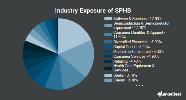 Industry Exposure of Invesco S&P 500 High Beta ETF (NYSEARCA:SPHB)