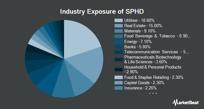 Industry Exposure of Invesco S&P 500 High Dividend Low Volatility ETF (NYSEARCA:SPHD)