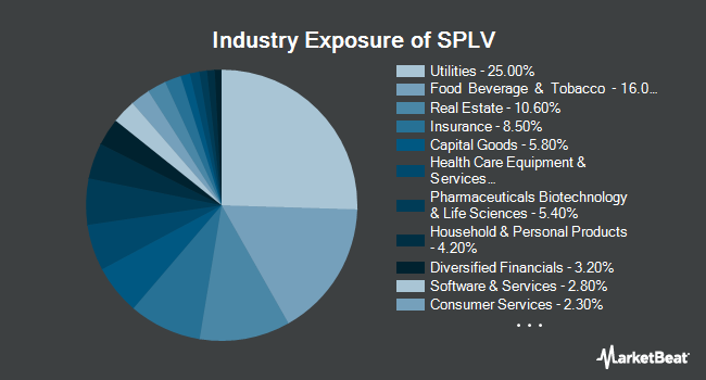 Industry Exposure of Invesco S&P 500 Low Volatility ETF (NYSEARCA:SPLV)