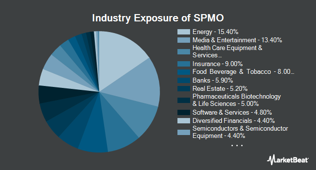 Industry Exposure of Invesco S&P 500 Momentum ETF (NYSEARCA:SPMO)
