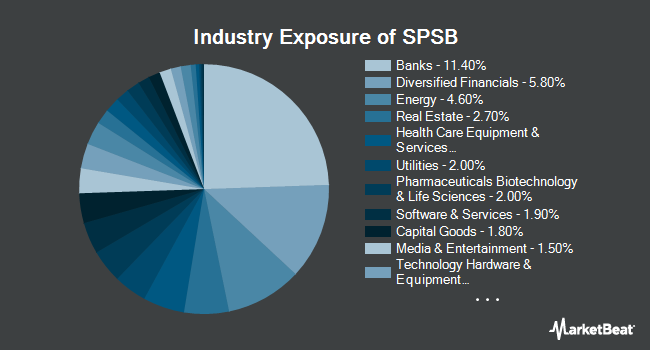 Industry Exposure of SPDR Portfolio Short Term Corporate Bond ETF (NYSEARCA:SPSB)