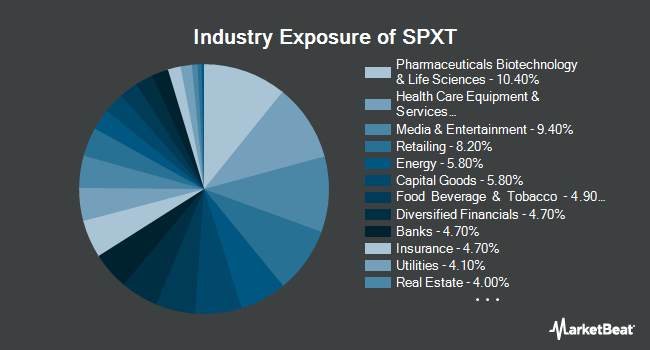 Industry Exposure of ProShares S&P 500 Ex-Technology ETF (NYSEARCA:SPXT)