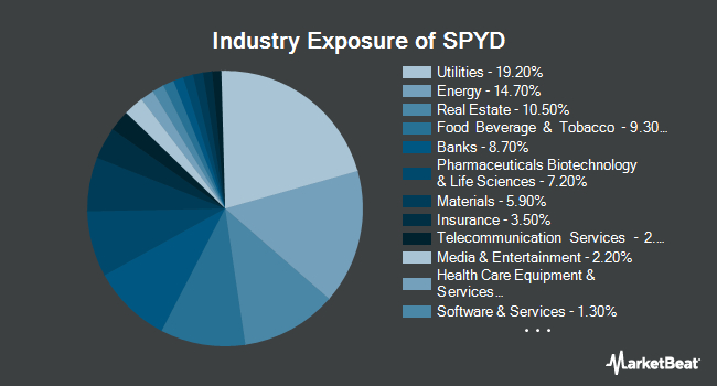 Industry Exposure of SPDR Portfolio S&P 500 High Dividend ETF (NYSEARCA:SPYD)