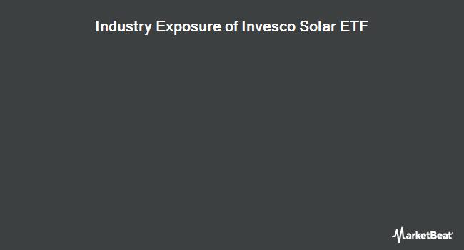Industry Exposure of Invesco Solar ETF (NYSEARCA:TAN)