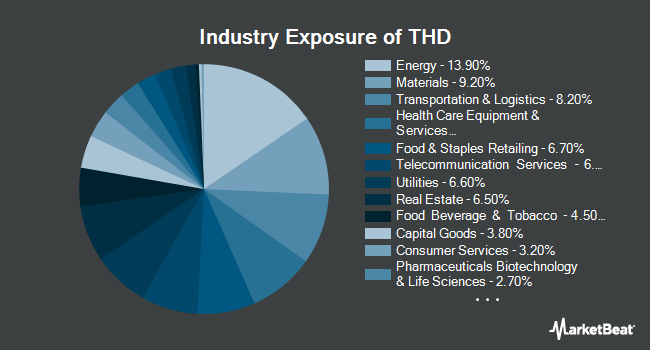 Industry Exposure of iShares MSCI Thailand ETF (NYSEARCA:THD)