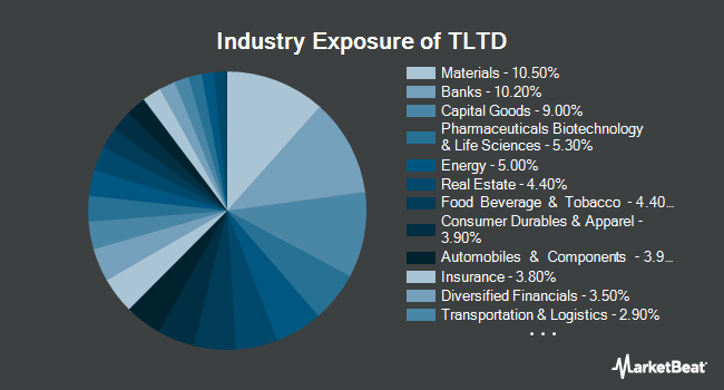 Industry Exposure of FlexShares Morningstar Developed Markets ex-US Factor Tilt Index Fund (NYSEARCA:TLTD)
