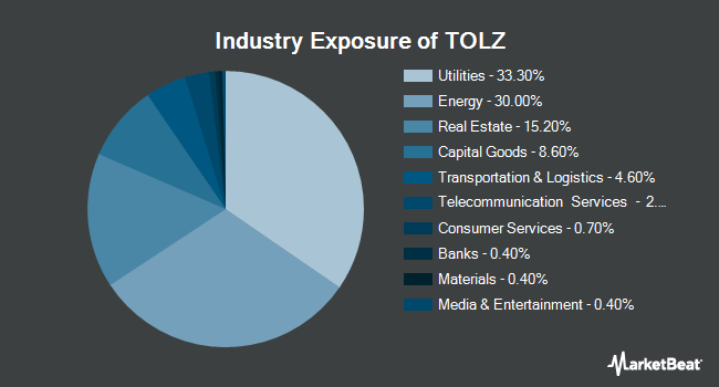 Industry Exposure of DJ Brookfield Global Infrastructure ETF (NYSEARCA:TOLZ)