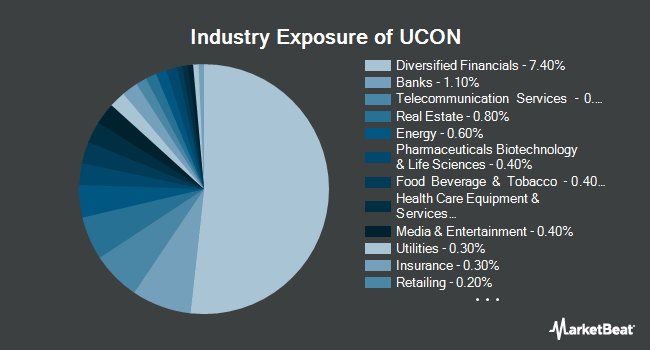 Industry Exposure of First Trust TCW Unconstrained Plus Bond ETF (NYSEARCA:UCON)