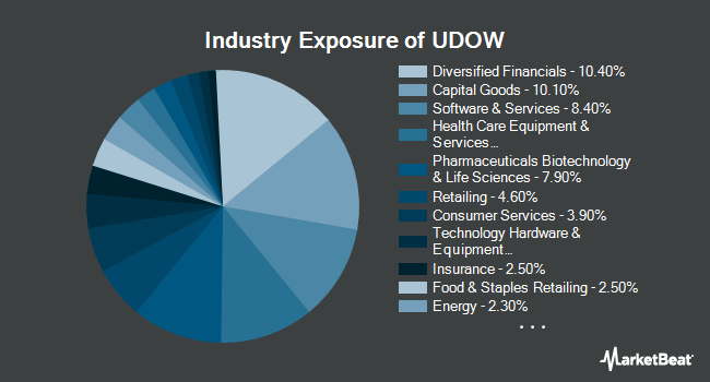 Industry Exposure of ProShares UltraPro Dow30 (NYSEARCA:UDOW)