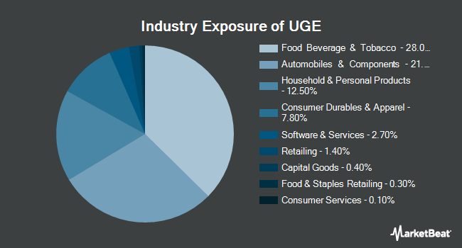 Industry Exposure of ProShares Ultra Consumer Goods (NYSEARCA:UGE)