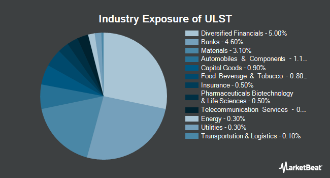 Industry Exposure of SPDR SSgA Ultra Short Term Bond ETF (NYSEARCA:ULST)