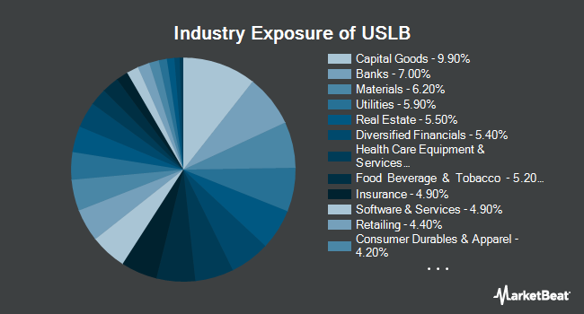 Industry Exposure of Invesco Russell 1000 Low Beta Equal Weight ETF (NYSEARCA:USLB)
