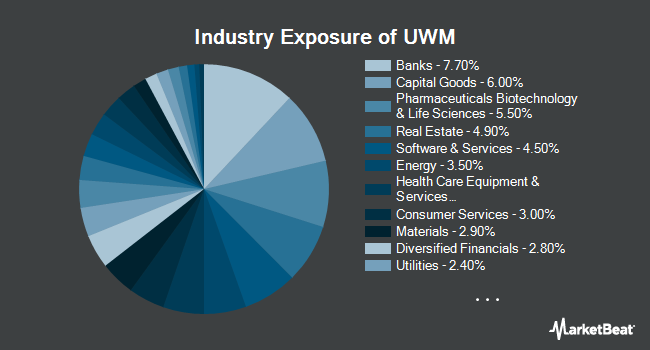 Industry Exposure of ProShares Ultra Russell2000 (NYSEARCA:UWM)