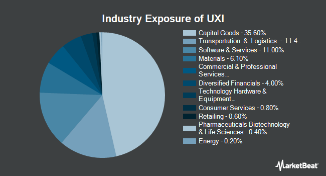 Industry Exposure of ProShares Ultra Industrials (NYSEARCA:UXI)