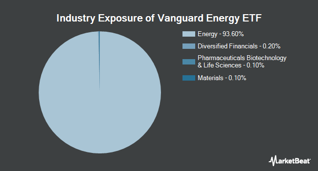 Industry Exposure of Vanguard Energy ETF (NYSEARCA:VDE)