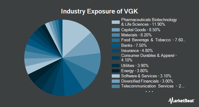 Industry Exposure of Vanguard FTSE Europe ETF (NYSEARCA:VGK)