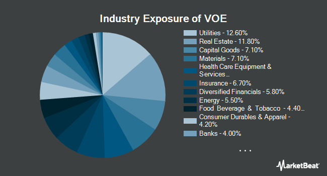 Industry Exposure of Vanguard Mid-Cap Value ETF (NYSEARCA:VOE)