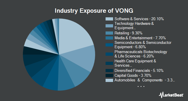 Industry Exposure of Vanguard Russell 1000 Growth ETF (NYSEARCA:VONG)