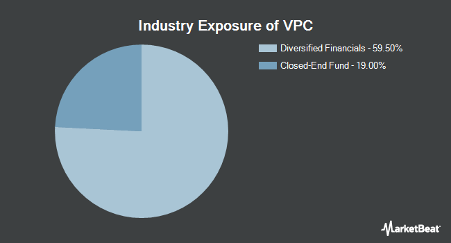Industry Exposure of Virtus Private Credit Strategy ETF (NYSEARCA:VPC)