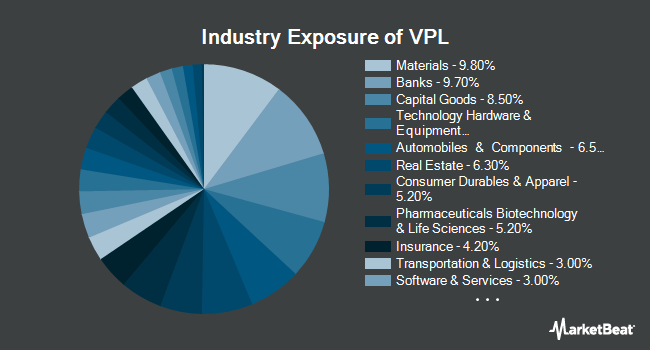 Industry Exposure of Vanguard FTSE Pacific ETF (NYSEARCA:VPL)