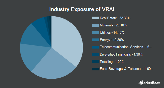 Industry Exposure of Virtus Real Asset Income ETF (NYSEARCA:VRAI)