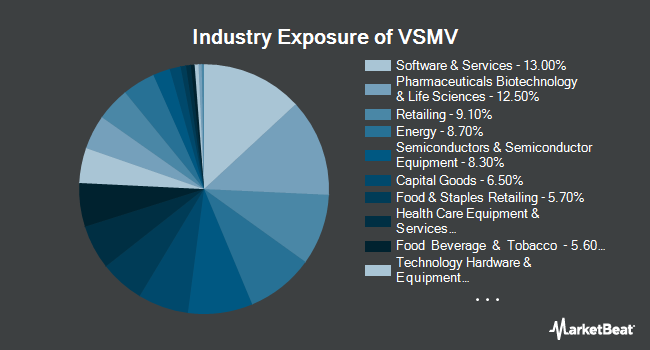Industry Exposure of VictoryShares US Multi-Factor Minimum Volatility ETF (NYSEARCA:VSMV)
