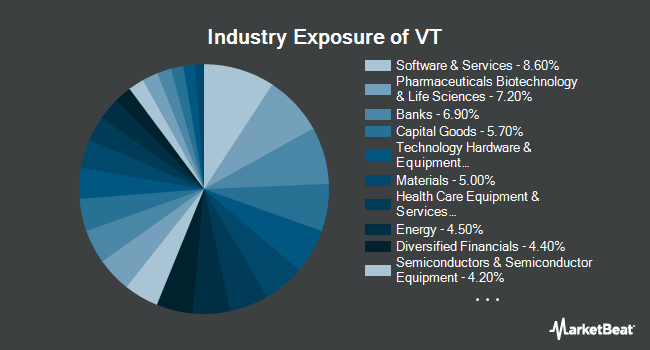 Industry Exposure of Vanguard Total World Stock ETF (NYSEARCA:VT)