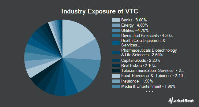 Industry Exposure of Vanguard Total Corporate Bond Fund (NYSEARCA:VTC)